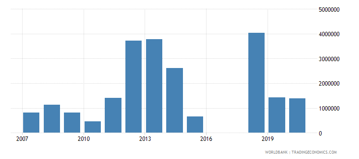 mauritania net bilateral aid flows from dac donors sweden us dollar wb data