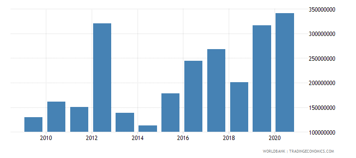 mauritania net current transfers from abroad us dollar wb data