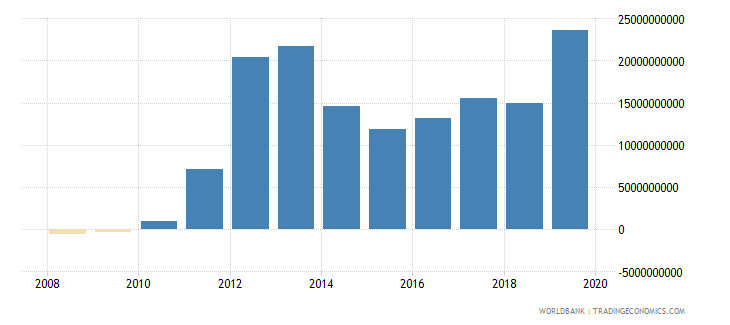 mauritania net foreign assets current lcu wb data