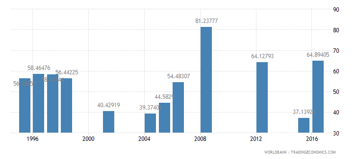 mauritania persistence to last grade of primary total percent of cohort wb data