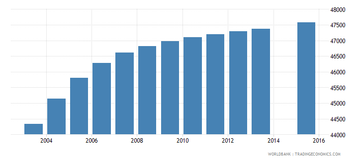 mauritania population age 0 female wb data