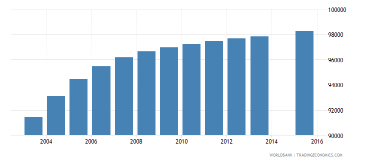 mauritania population age 0 total wb data