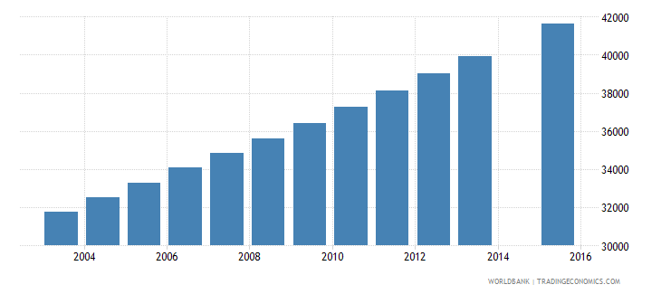 mauritania population age 13 female wb data