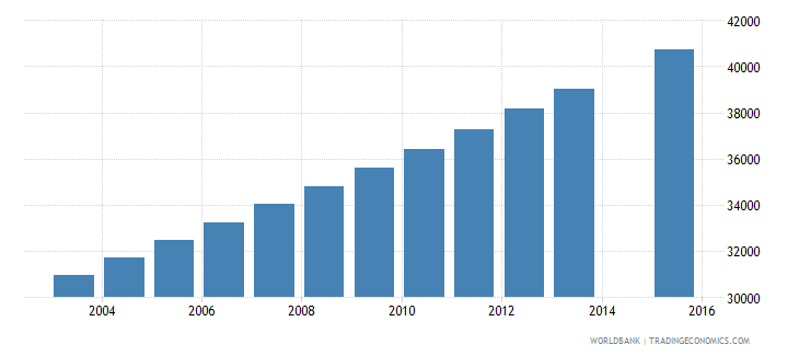 mauritania population age 14 female wb data