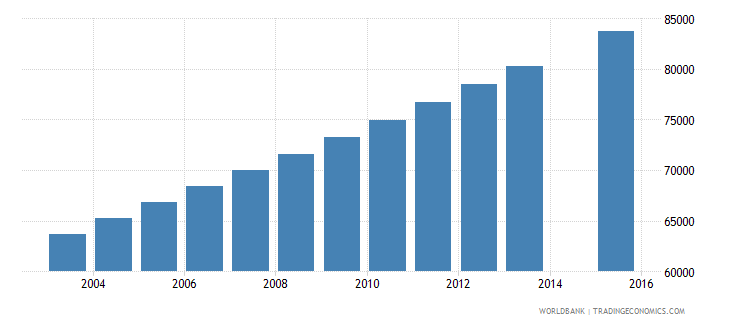 mauritania population age 14 total wb data