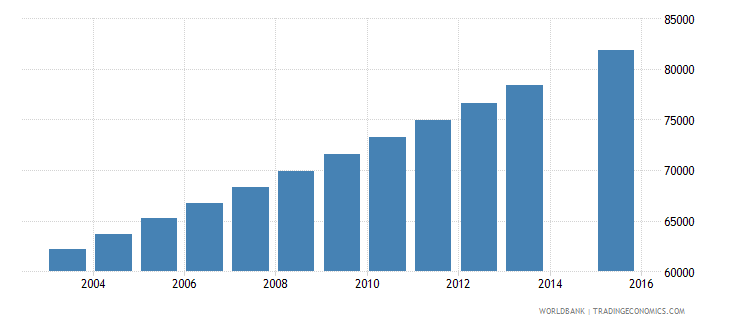 mauritania population age 15 total wb data