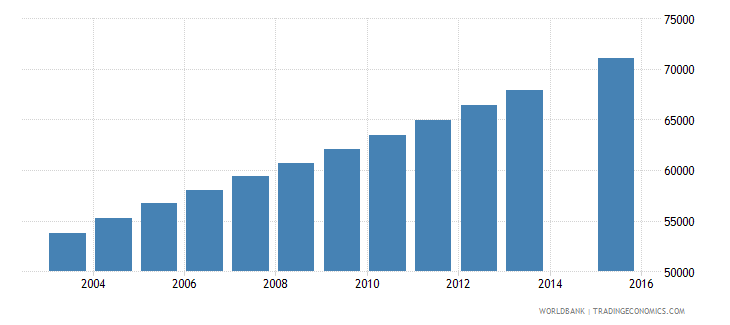 mauritania population age 21 total wb data