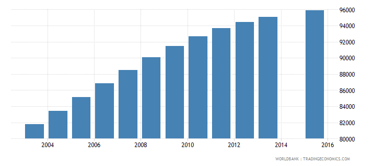 mauritania population age 4 total wb data