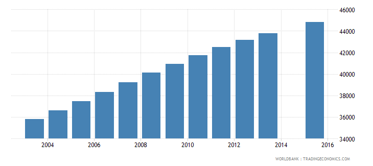 mauritania population age 8 female wb data