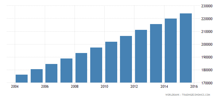 mauritania population ages 10 14 male wb data