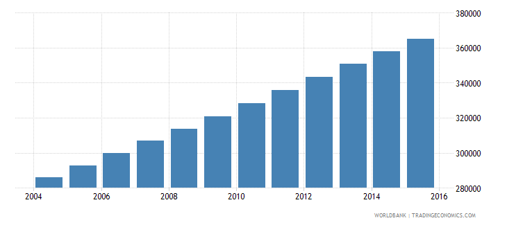 mauritania population ages 10 18 female wb data