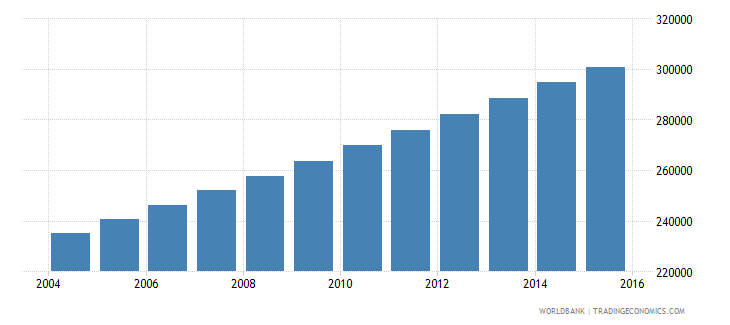 mauritania population ages 11 17 male wb data
