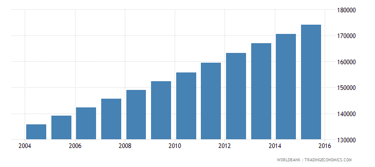 mauritania population ages 12 15 male wb data