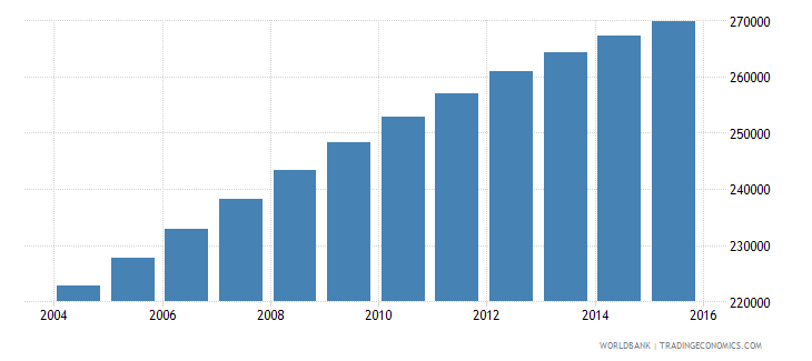 mauritania population ages 5 10 female wb data