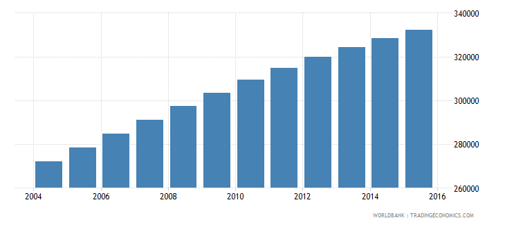 mauritania population ages 5 11 male wb data
