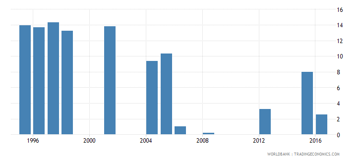 mauritania repetition rate in grade 3 of primary education male percent wb data
