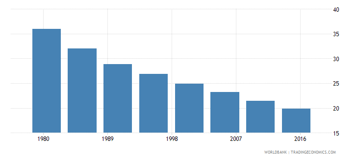 mauritania rural population male percent of total wb data