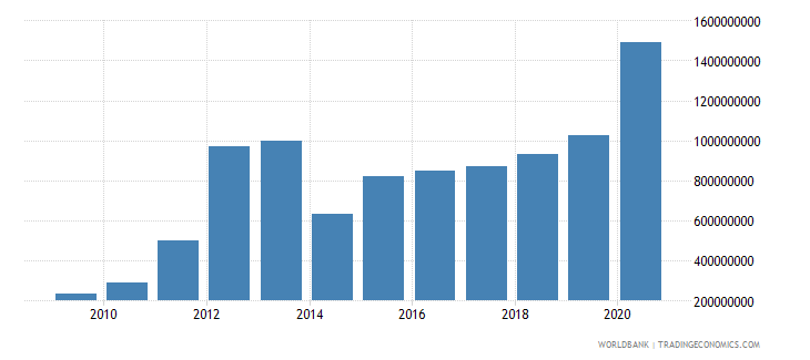 mauritania total reserves includes gold us dollar wb data