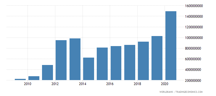 mauritania total reserves minus gold us dollar wb data
