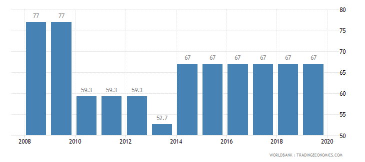 mauritania total tax rate percent of profit wb data