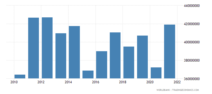 mauritius agriculture value added us dollar wb data