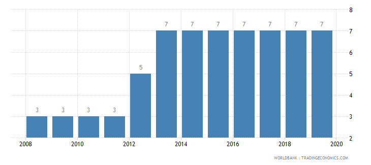 mauritius credit depth of information index 0 low to 6 high wb data