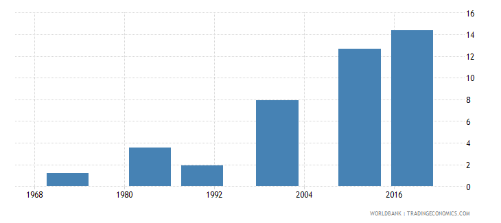 mauritius educational attainment at least completed post secondary population 25 total percent cumulative wb data