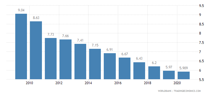 mauritius employment in agriculture percent of total employment wb data
