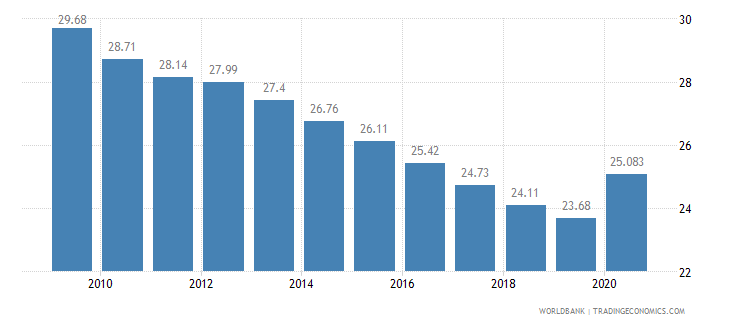 mauritius employment in industry percent of total employment wb data