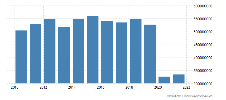 mauritius exports of goods and services constant 2000 us dollar wb data