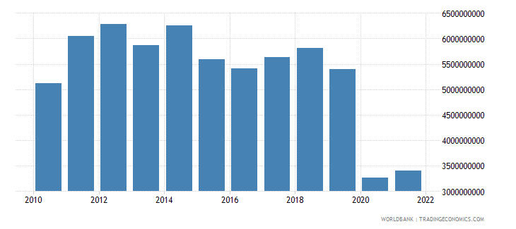 mauritius exports of goods and services us dollar wb data