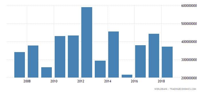 mauritius foreign direct investment net inflows in reporting economy drs us dollar wb data