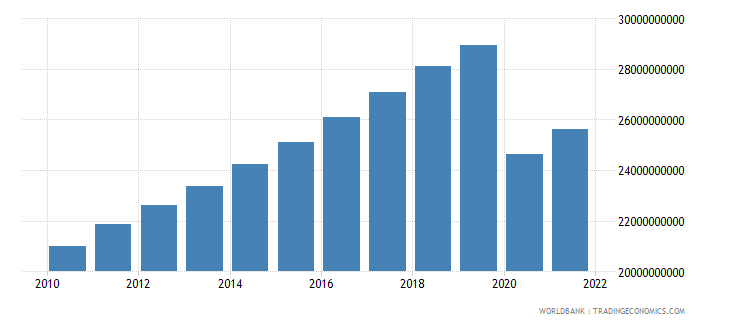 mauritius gdp ppp constant 2005 international dollar wb data