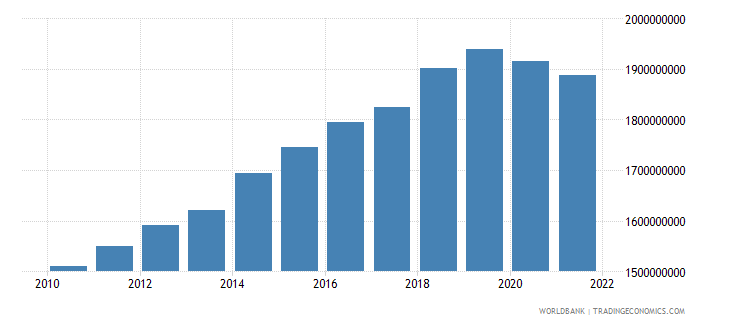 mauritius general government final consumption expenditure constant 2000 us dollar wb data