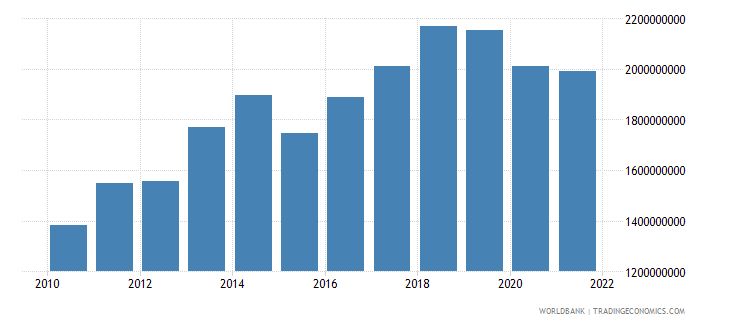 mauritius general government final consumption expenditure us dollar wb data