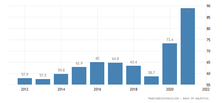 Mauritius Government Debt to GDP