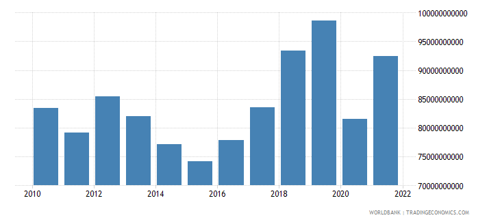 mauritius gross capital formation current lcu wb data