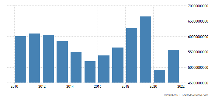 mauritius gross fixed capital formation constant lcu wb data