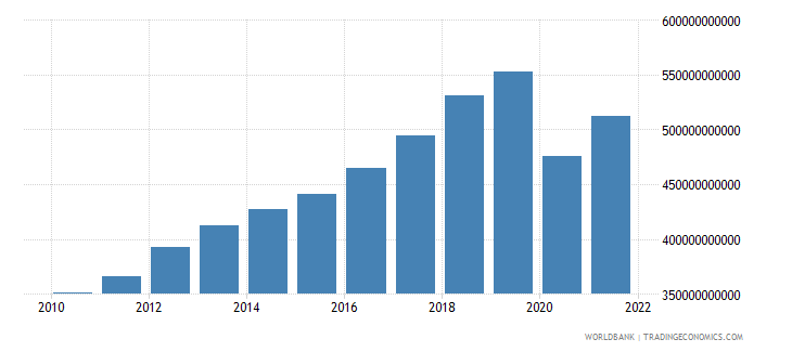 mauritius gross national expenditure current lcu wb data