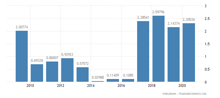 mauritius high technology exports percent of manufactured exports wb data