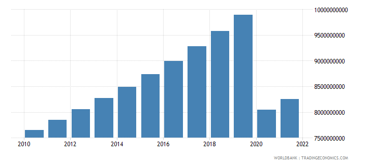 mauritius household final consumption expenditure constant 2000 us dollar wb data