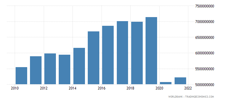 mauritius imports of goods and services constant 2000 us dollar wb data