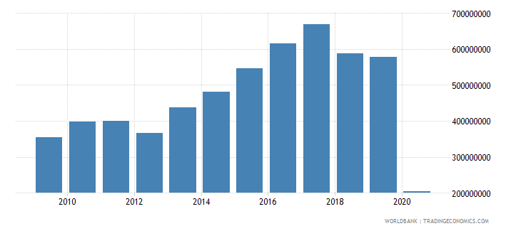 mauritius international tourism expenditures for travel items us dollar wb data