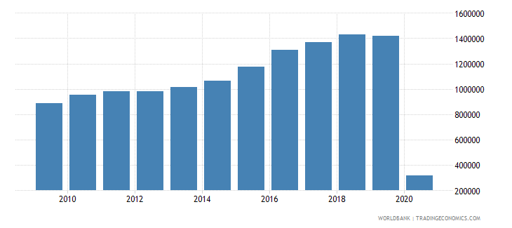 mauritius international tourism number of arrivals wb data