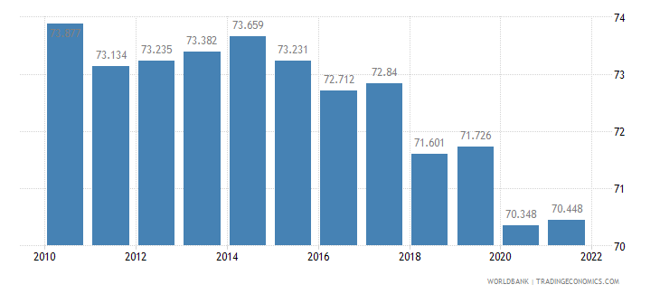 mauritius labor participation rate male percent of male population ages 15 plus  wb data