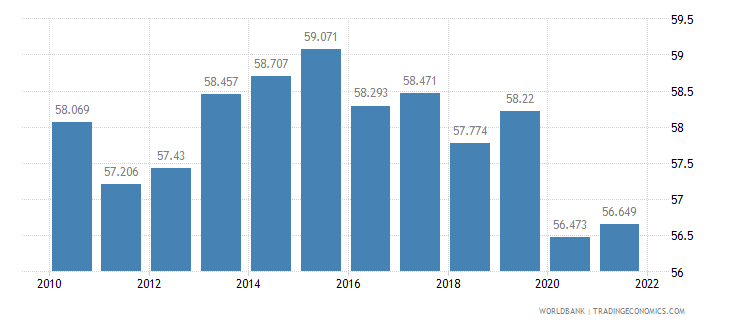 mauritius labor participation rate total percent of total population ages 15 plus  wb data