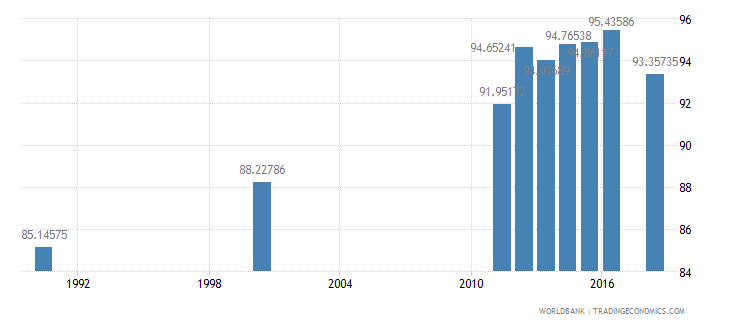 mauritius literacy rate adult male percent of males ages 15 and above wb data