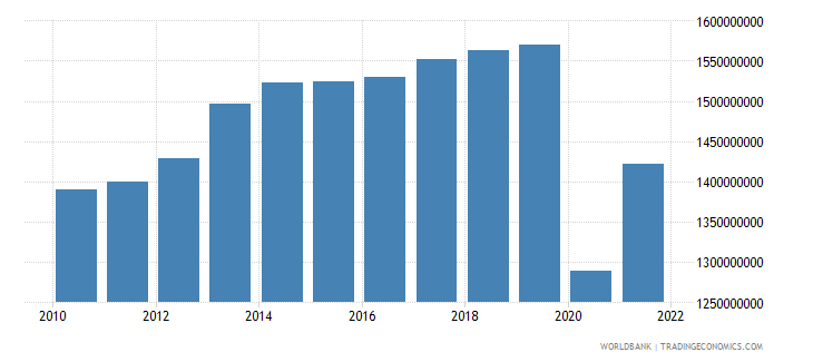 mauritius manufacturing value added constant 2000 us dollar wb data