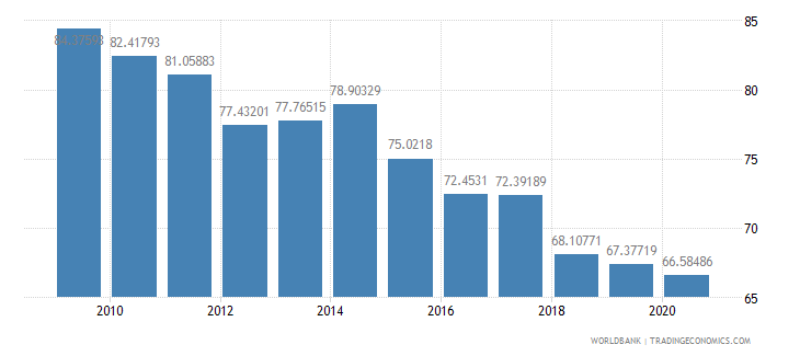 mauritius merchandise exports to high income economies percent of total merchandise exports wb data