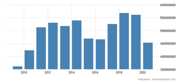 mauritius merchandise imports by the reporting economy us dollar wb data